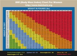 bmi-chart-women