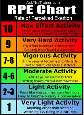 rpe-rate-of-perceived-exertion-chart